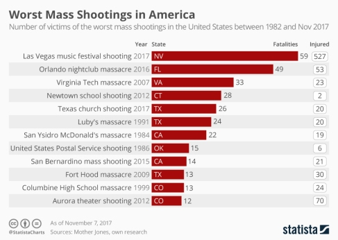 chartoftheday_11339_mass_shootings_in_america_n