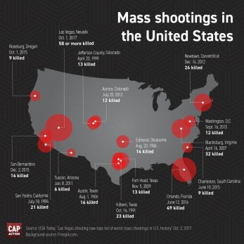 Mass-Shootings