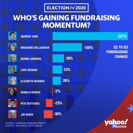 Andrew Yang's Fundraising Soars