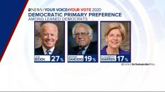 Former VP, Joe Biden Wins Preference