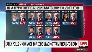 Trump Vs All The 2020 Democratic Candidates